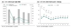 [주목!e해외주식]中 BYD, 전기차 판매 고성장 재시동