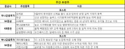 """[주간추천주]국내 5G 이동통신株 추천…""""실적 성장세 기대감"""""""