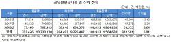 [마켓인]공무원연금, 공무원 가계대출 확대…대부자산 2000억 추가