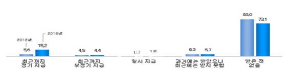 """""""배우자·자녀 부양의무 등 제도보완 선행돼야"""""""