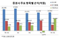 증권사 1Q 운용수익 증가…순이익 분기별 최대치
