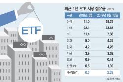 ETF 수익률 경쟁에 투심 흔들..보수인하 '적과의 동침'
