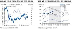 """WTI 배럴당 50달러 급락…美 홍수·신흥국 경기 둔화 탓"""