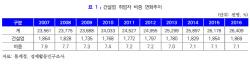 """윤상현, '이발병' 부심..""""깍새는 깍새일 뿐"""""""