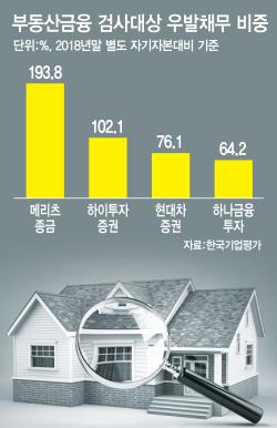 우발채무 35조…금감원, 증권사 4곳 부동산금융 검사