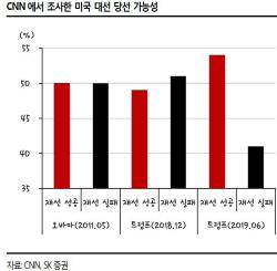 """美 트럼프 재선 가능성 54% 달해 극적반전..""""증시 부양할 것"""""""