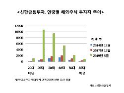 """""""젊은 20대 해외주식에 빠졌다…4년여간 26배 급증"""""""