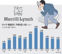 칼자루 쥔 금감원…시타델證·메릴린치 알고리즘 매매 제재 '촉각'(종합)