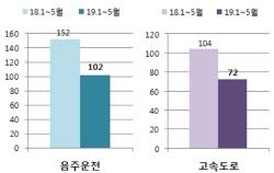 '윤창호법' 시행 후 음주운전 사망자 30% 이상 줄었다