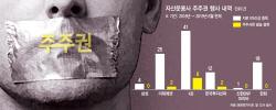 삼성·신한·한화 '0건'…주요 운용사 주주권행사 낙제점