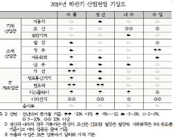화웨이사태 韓반도체에 불똥…수출 '3.7% → -5.9%' 역성장