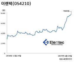'껍데기 무시마라'… 케이스株가 알짜