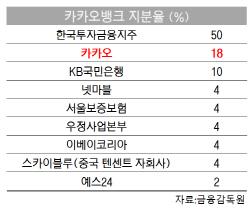 적격성심사서 김범수 제외‥카카오, 카뱅 대주주 청신호(종합)