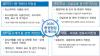 올해 기업 재무제표, 新리스·우발부채 회계처리 적정성 본다