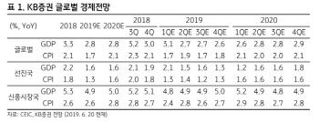 무역분쟁 합의 불발되면 세계 경제성장률, 20년 평균 하회할 듯
