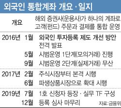[단독]'개점휴업' 외국인 통합계좌…2년 반만에 첫 신청자 등장