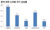양호한 中 소비지표…국내 소비株 탄력받나