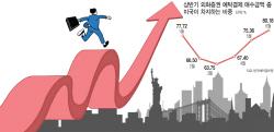 '진격의 뉴욕증시 올라타자'…투자자들 美주식 직구 열풍