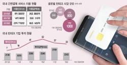 [금융 빅블러]③너도나도 'OO페이'…간편결제 서비스만 50종 난립