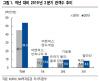 CJ CGV, 기생충·알라딘 잇단 흥행에 2Q실적 '맑음'-NH