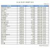 [표]SBS미디어홀딩스 등 코스피 자사주 신청내역(17일)