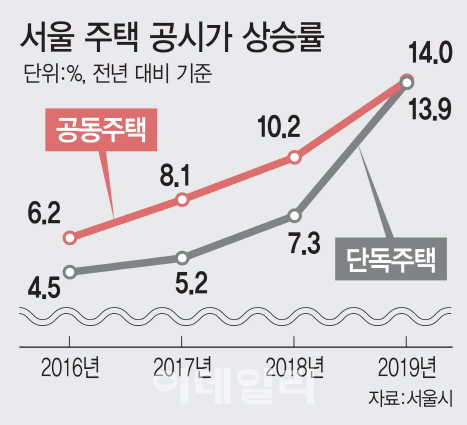 """'재산세 폭탄'에…집주인 """"임대료 올릴 수밖에"""""""