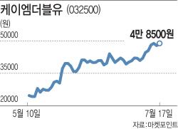 `5G 대장주` KMW, 눈높이 계속 올라간다