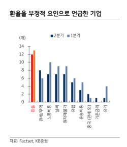 """""""달러 강세지속 美기업 하반기 실적발목"""""""