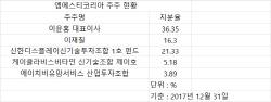 """[마켓인]""""IPO 기대했는데""""…MST코리아 투자한 증권사·VC '울상'"""