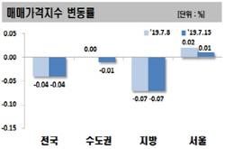 서울 아파트값 강보합…분양시장 규제 여파로 상승폭 축소