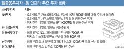 """[마켓인]""""5% 수익이 어디냐""""…韓 금투사, 美 인프라 시장 노크"""