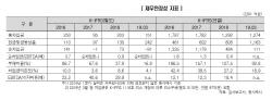 [마켓인]TSK코퍼레이션 등급전망 `긍정적` 상향