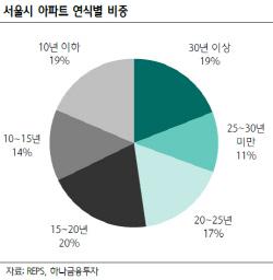 꽉 막힌 서울시 재건축, 리모델링·리폼시장 성장…한샘 수혜