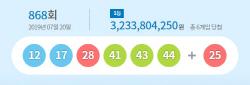 868회 로또 1등 12·17·28·41·43·44…6명 각 32억씩(상보)