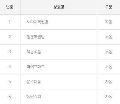 로또 868회 1등 32억, 6명 당첨...인천 '명당' 포함