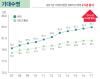 韓 기대수명 82.7세…OECD보다 2년 더 길다