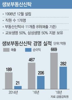 [단독]교보생명, 생보부동산신탁 단독 경영…삼성지분 1100억에 매입