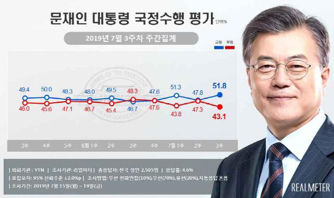 대일 총력 대응 文대통령 지지율 51.8%…8개월만 최고치