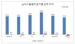 LGD, 2Q 영업손실 3687억…상반기 5007억 적자