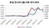 개미 뒤통수 친 '애국테마株'…주가 오르자 잇따라 주식처분