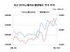 `스물스물` 반등나선 2차전지株, 다시 부각되는 성장성