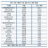 韓 대기업 임원 연봉 상위 20명 절반 이상이 '오너'