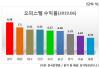 광주 오피스텔 수익률 8%대..'나홀로 승승장구'