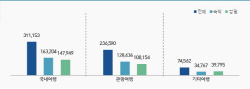 韓 10명 중 9명 국내여행 경험, 평균 경비 '96만원'
