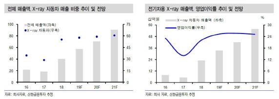 이노메트리, 전기차 시장 성장 수혜…신규장비 개발 모멘텀-신한