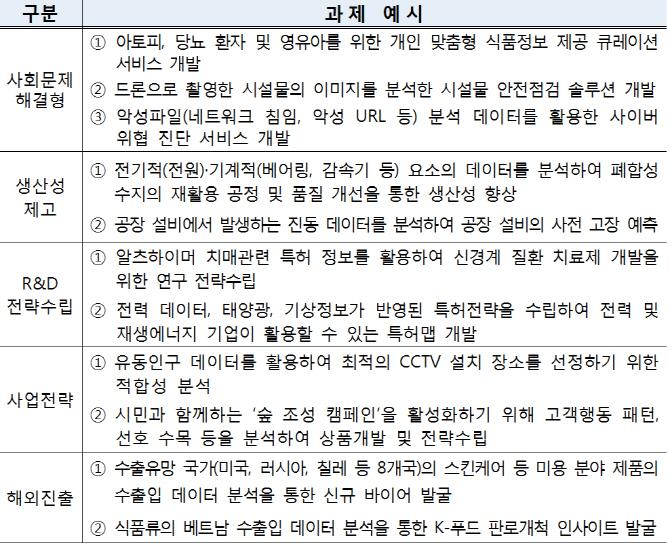 과기정통부 3차 데이터 바우처 모집 성황..'2.1:1' 경쟁률