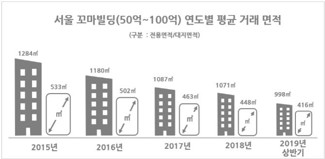 여전한 '꼬마빌딩' 인기…3.3㎡당 5452만원에 거래