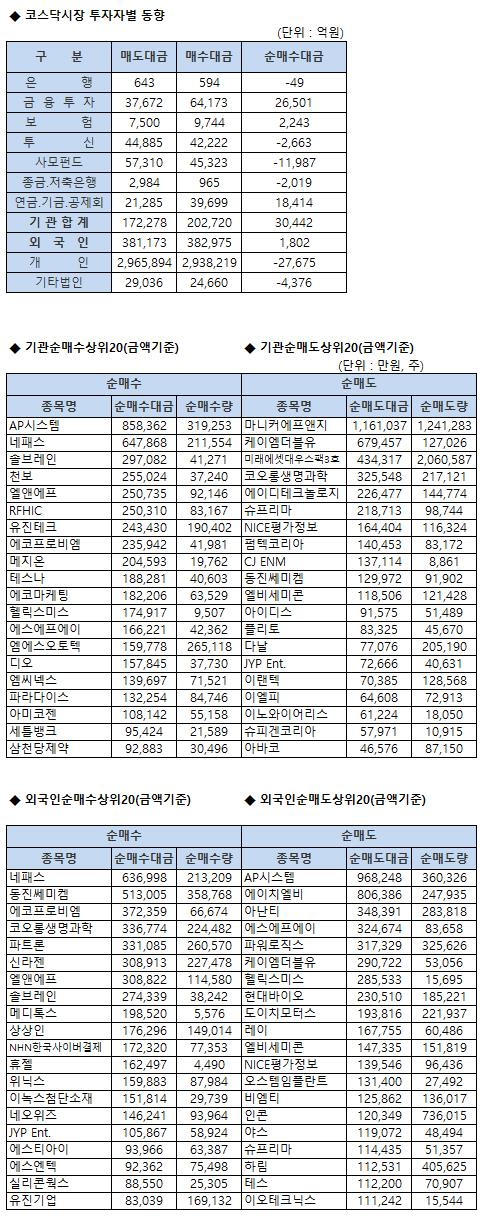 코스닥 기관/외국인 매매동향 (8/20 3시30분)