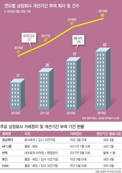 [좀비기업이 늘어난다]`개선기간` 상장사 3년새 2.5배 급증