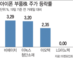 '아이폰11' 호갱 논란에도…부품株 웃는 이유